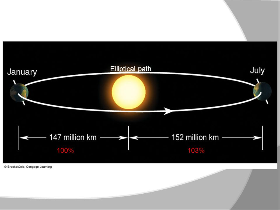 Elliptical path FIGURE 3.1 The elliptical path (highly exaggerated) of the earth.