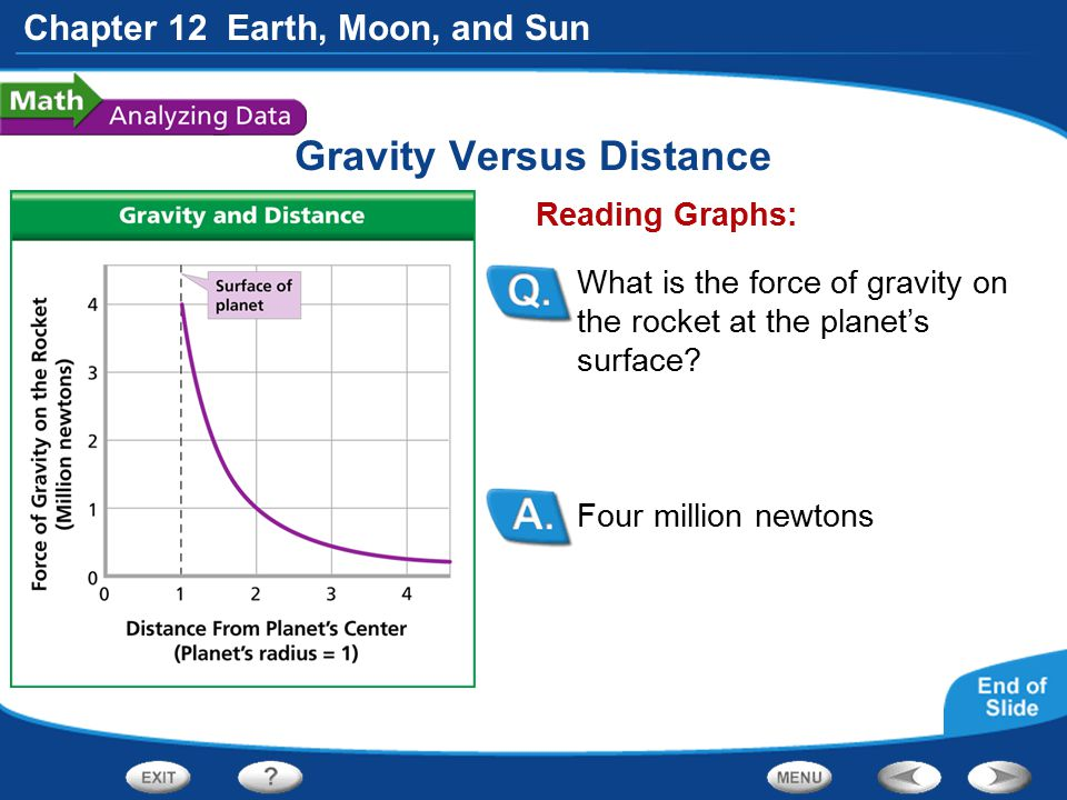 Gravity Versus Distance