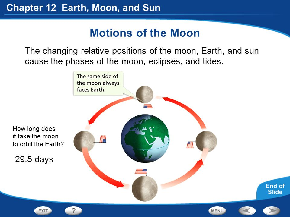 Motions of the Moon The changing relative positions of the moon, Earth, and sun cause the phases of the moon, eclipses, and tides.