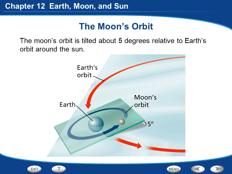 The Moon's Orbit The moon's orbit is tilted about 5 degrees relative to Earth's orbit around the sun.