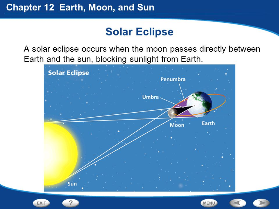 Solar Eclipse A solar eclipse occurs when the moon passes directly between Earth and the sun, blocking sunlight from Earth.