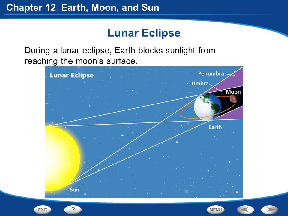 Lunar Eclipse During a lunar eclipse, Earth blocks sunlight from reaching the moon's surface.