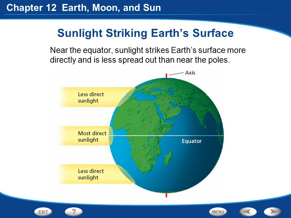 Sunlight Striking Earth's Surface