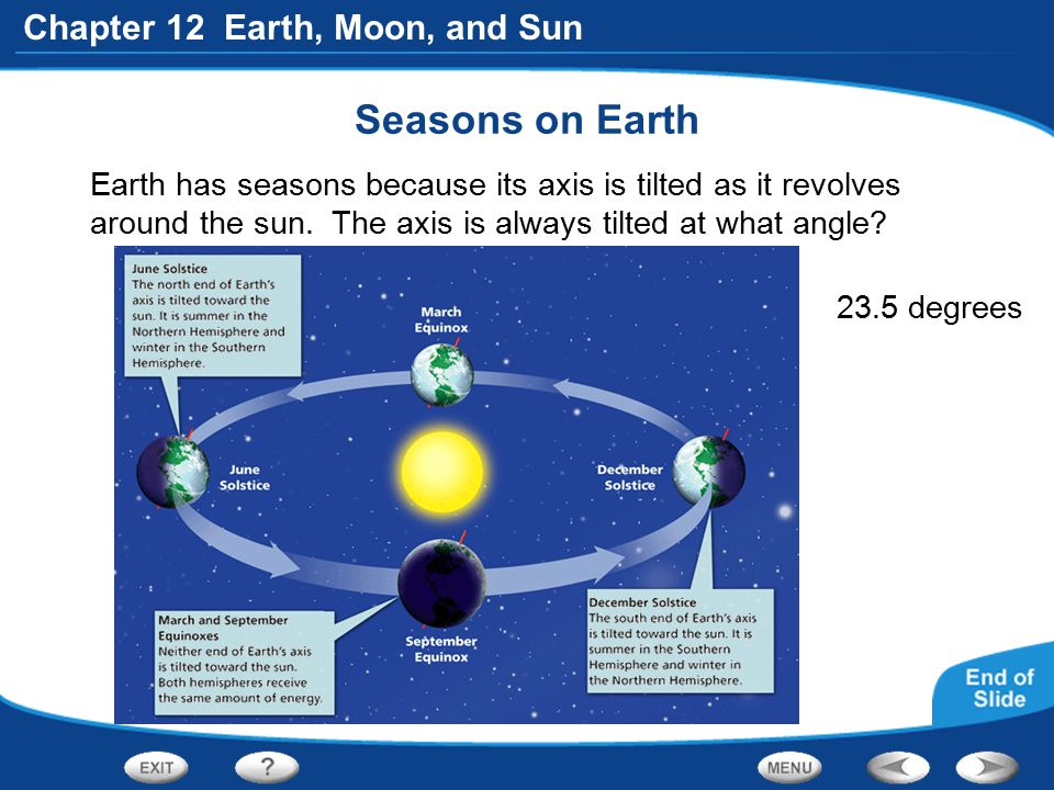 Seasons on Earth Earth has seasons because its axis is tilted as it revolves around the sun. The axis is always tilted at what angle