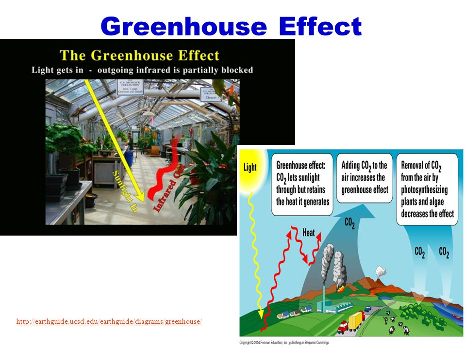 Greenhouse Effect http://earthguide.ucsd.edu/earthguide/diagrams/greenhouse/