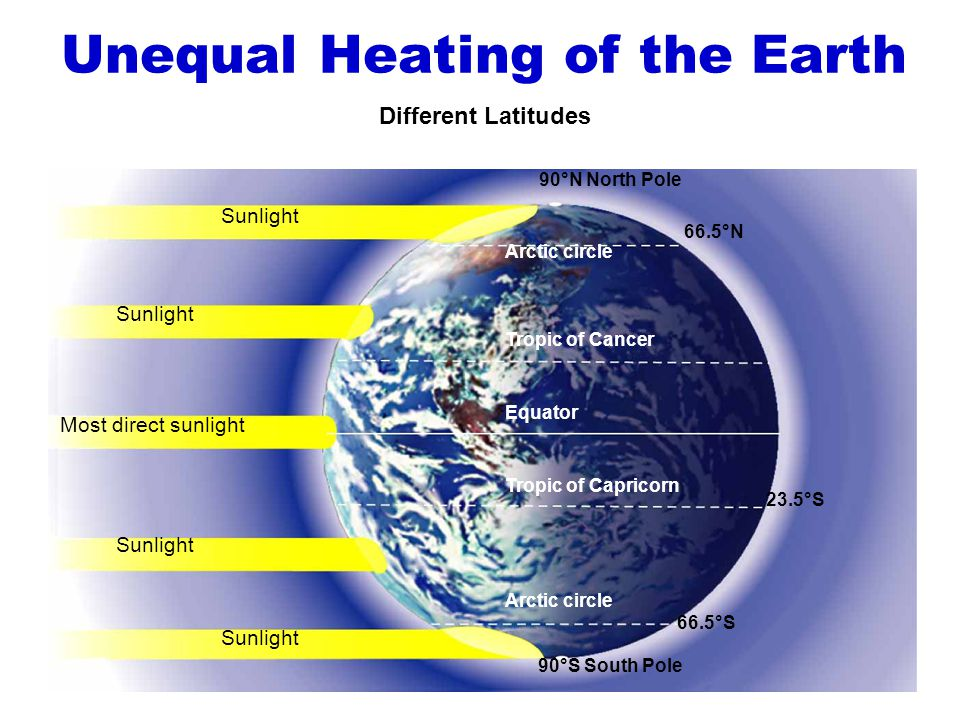 Unequal Heating of the Earth