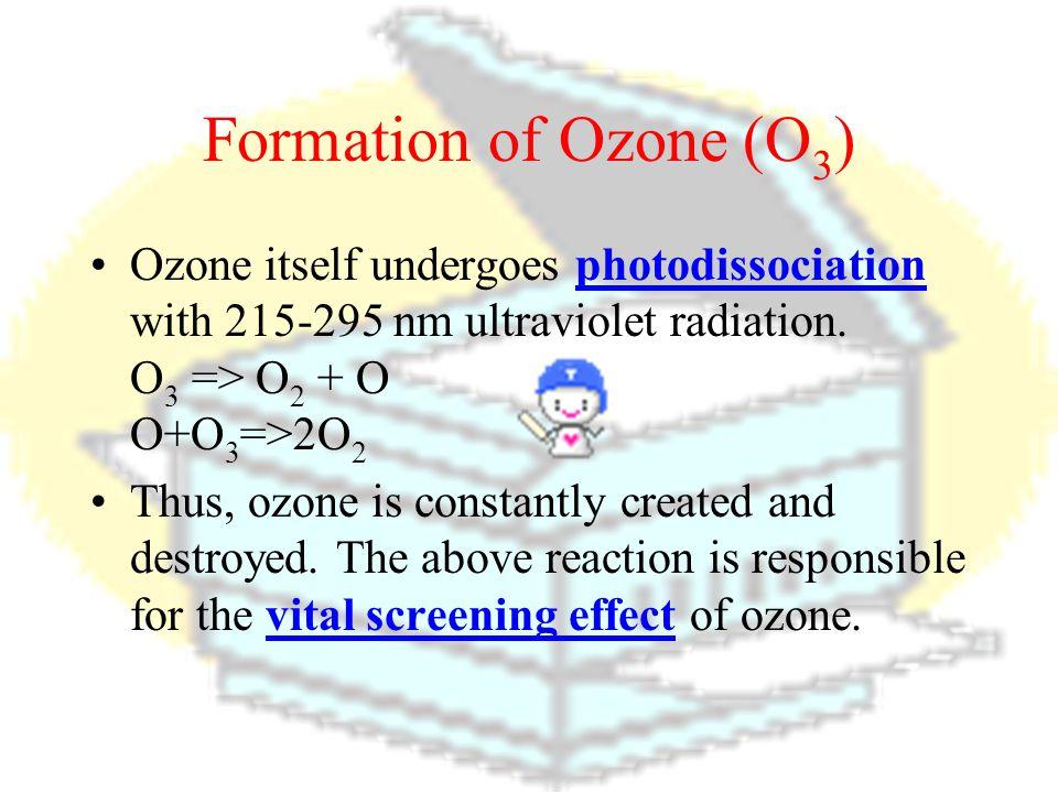 Formation of Ozone (O3) Ozone itself undergoes photodissociation with 215-295 nm ultraviolet radiation. O3 => O2 + O O+O3=>2O2.