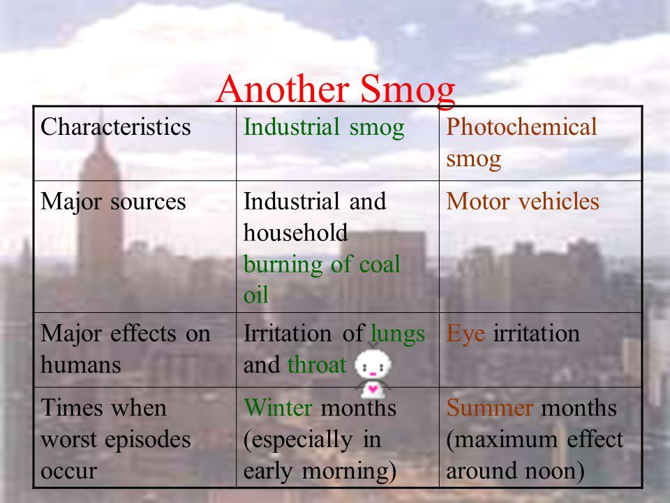 Another Smog Characteristics Industrial smog Photochemical smog