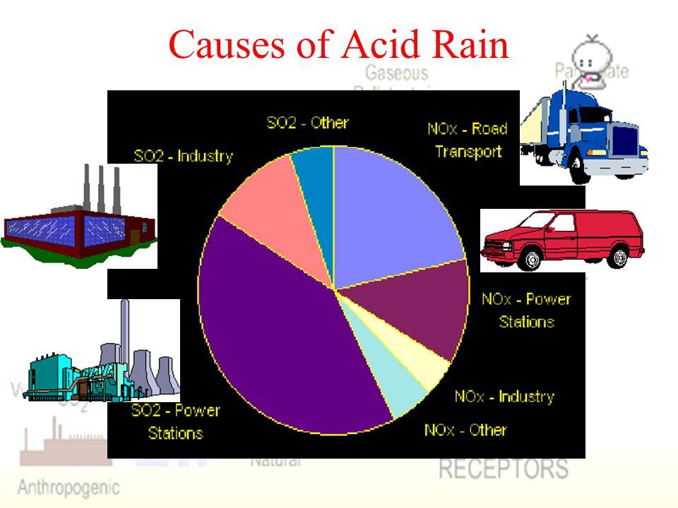 Causes of Acid Rain