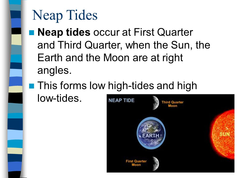 Neap Tides Neap tides occur at First Quarter and Third Quarter, when the Sun, the Earth and the Moon are at right angles.