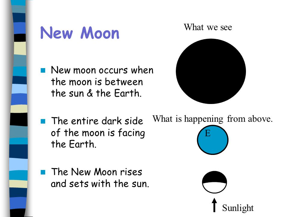 New Moon What we see. New moon occurs when the moon is between the sun & the Earth. The entire dark side of the moon is facing the Earth.