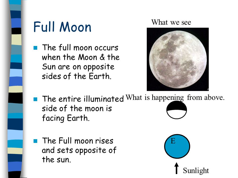 Full Moon What we see. The full moon occurs when the Moon & the Sun are on opposite sides of the Earth.