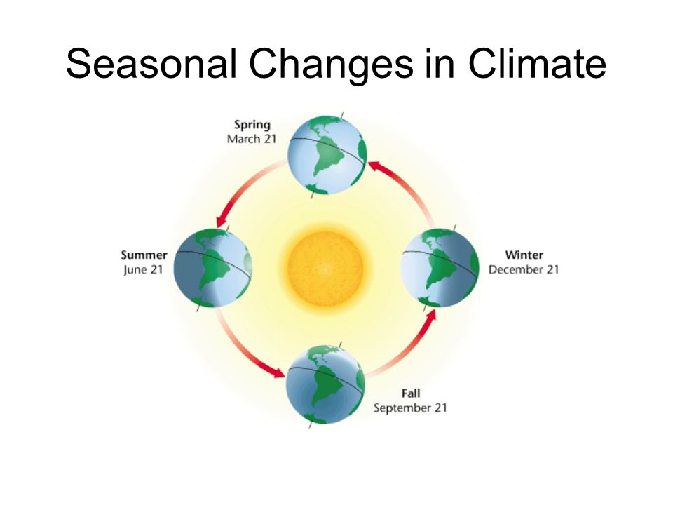 Seasonal Changes in Climate