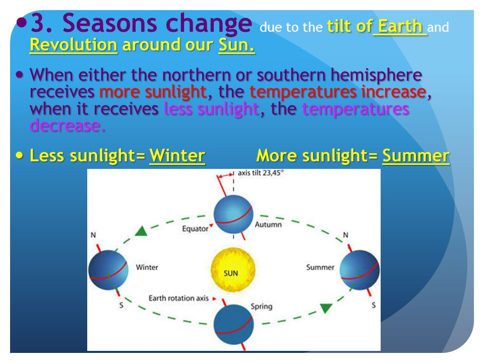 3. Seasons change due to the tilt of Earth and Revolution around our Sun.