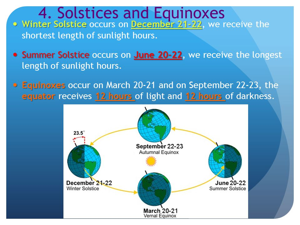 4. Solstices and Equinoxes