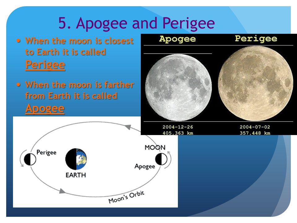 5. Apogee and Perigee When the moon is closest to Earth it is called Perigee.