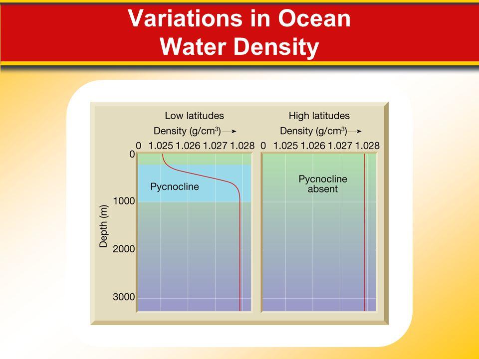 Variations in Ocean Water Density
