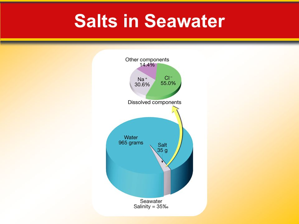 Salts in Seawater Makes no sense without caption in book