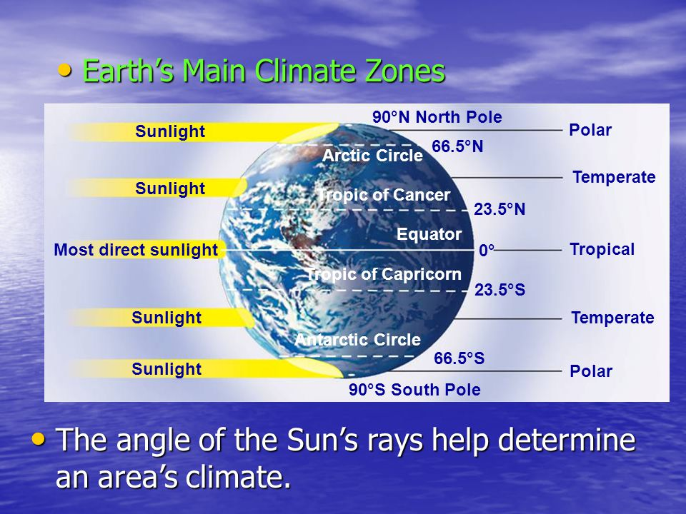 Earth's Main Climate Zones