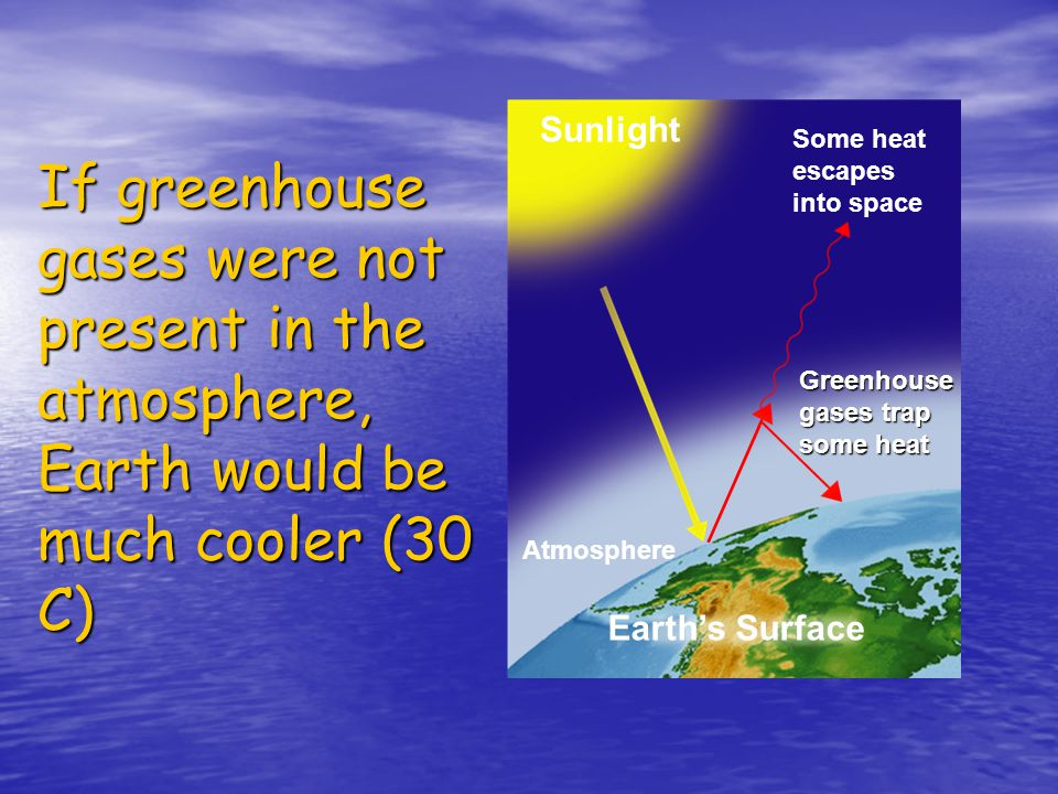 Sunlight Some heat escapes into space. If greenhouse gases were not present in the atmosphere, Earth would be much cooler (30 C)