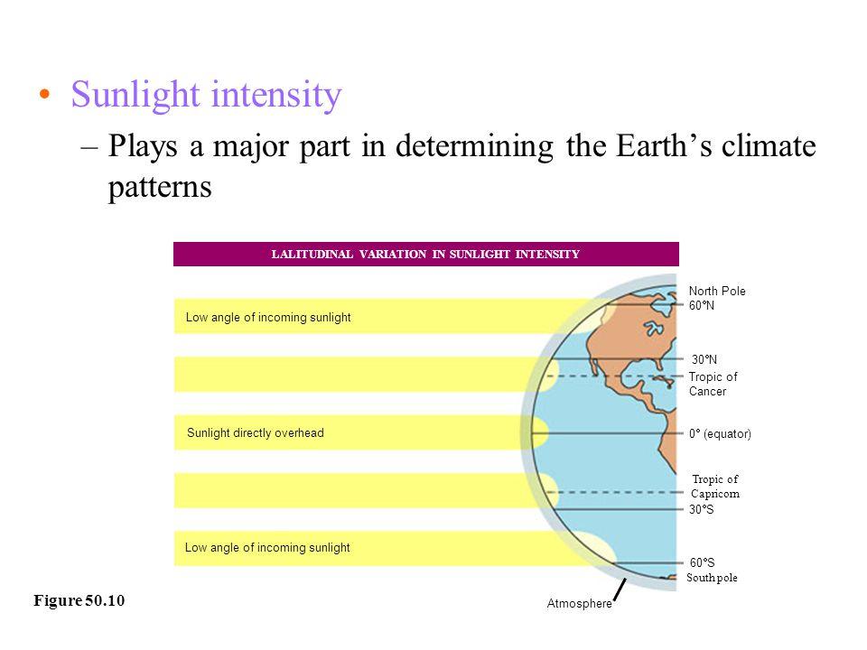 LALITUDINAL VARIATION IN SUNLIGHT INTENSITY
