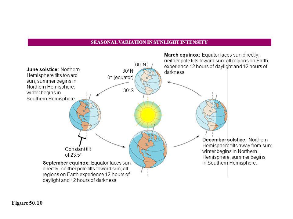 SEASONAL VARIATION IN SUNLIGHT INTENSITY
