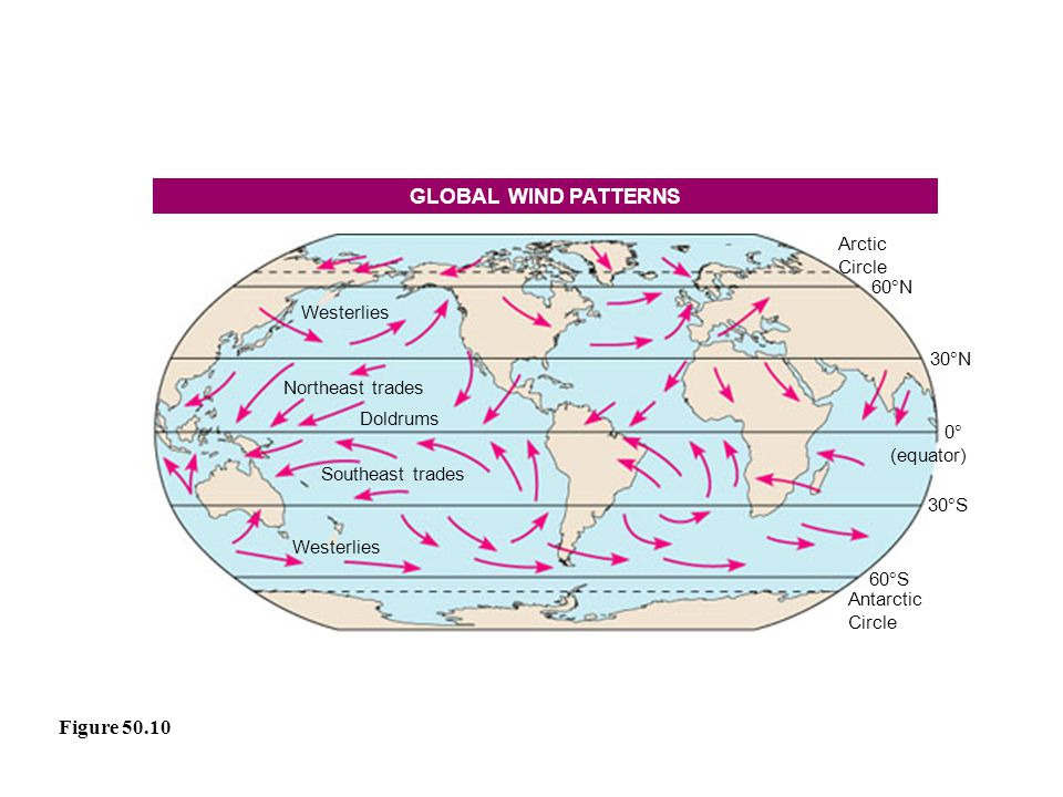 The Atmosphere Climate and Global Warming ppt download – Global Wind Patterns Worksheet