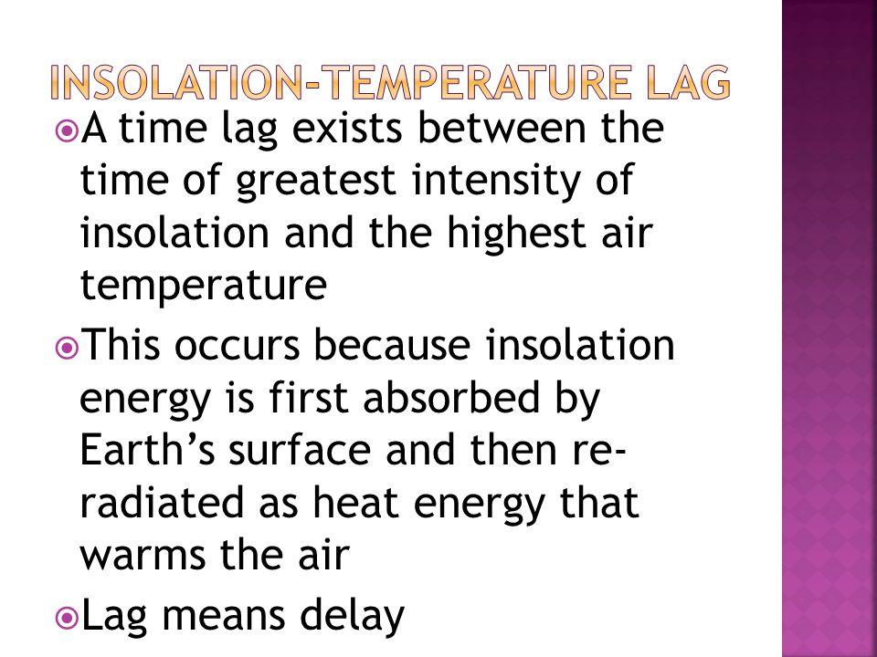 Insolation-Temperature lag