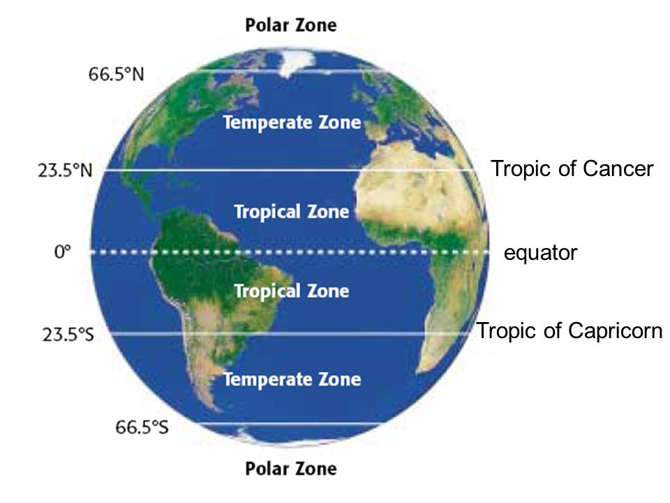 Tropic of Cancer equator Tropic of Capricorn