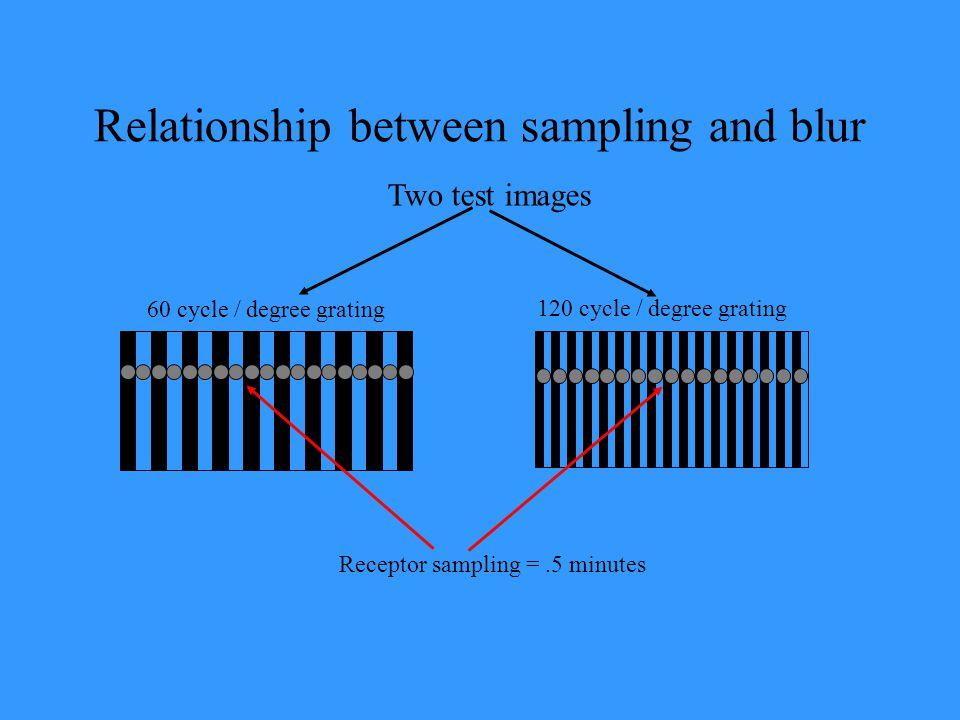 Relationship between sampling and blur