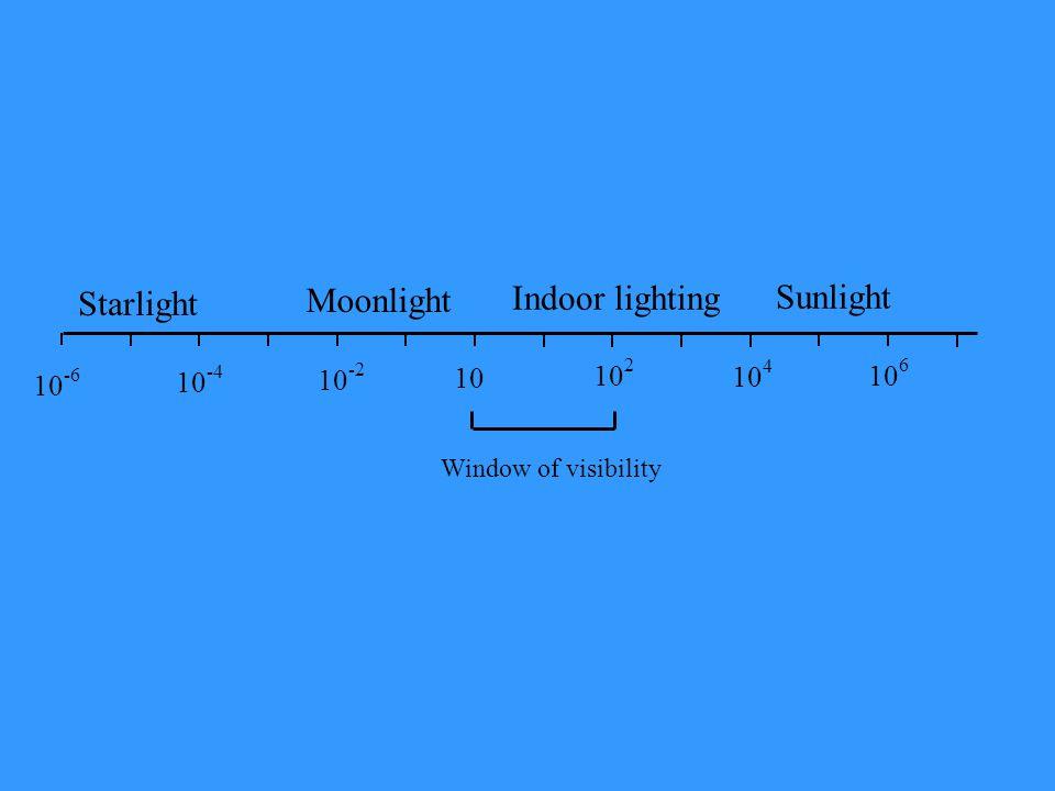 Sunlight Starlight Moonlight Indoor lighting 10-4 10-2 10 102 104 106