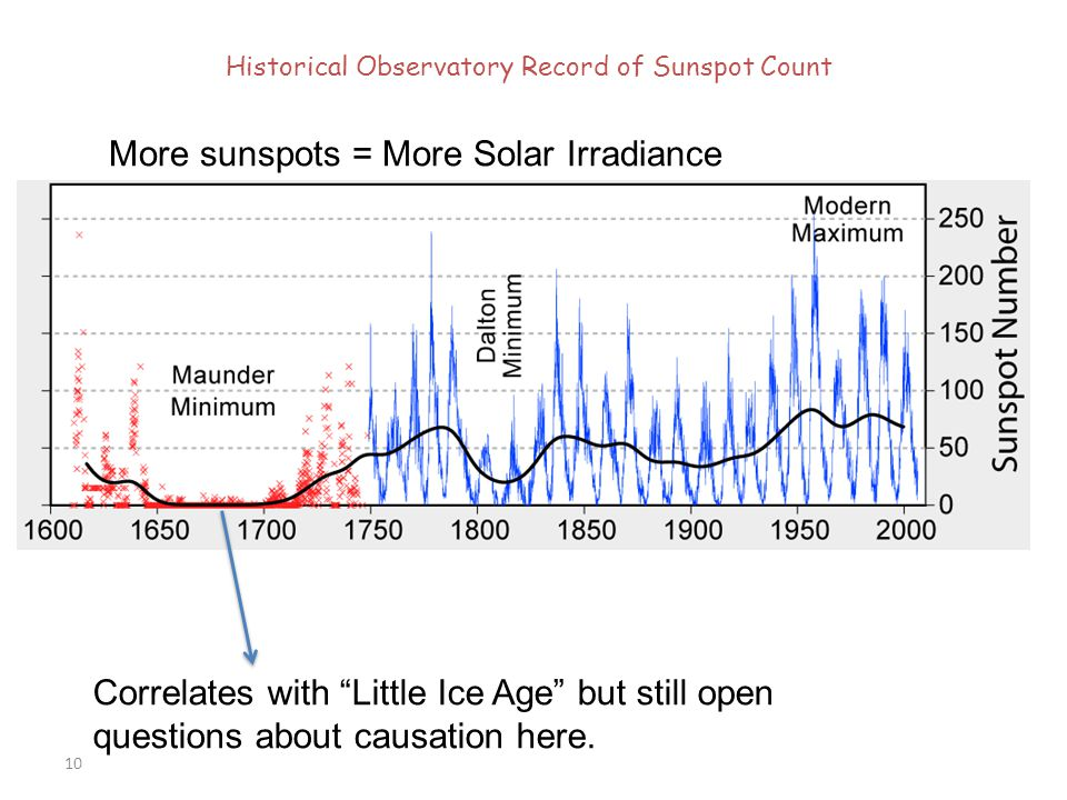 Historical Observatory Record of Sunspot Count