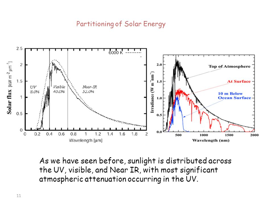 Partitioning of Solar Energy