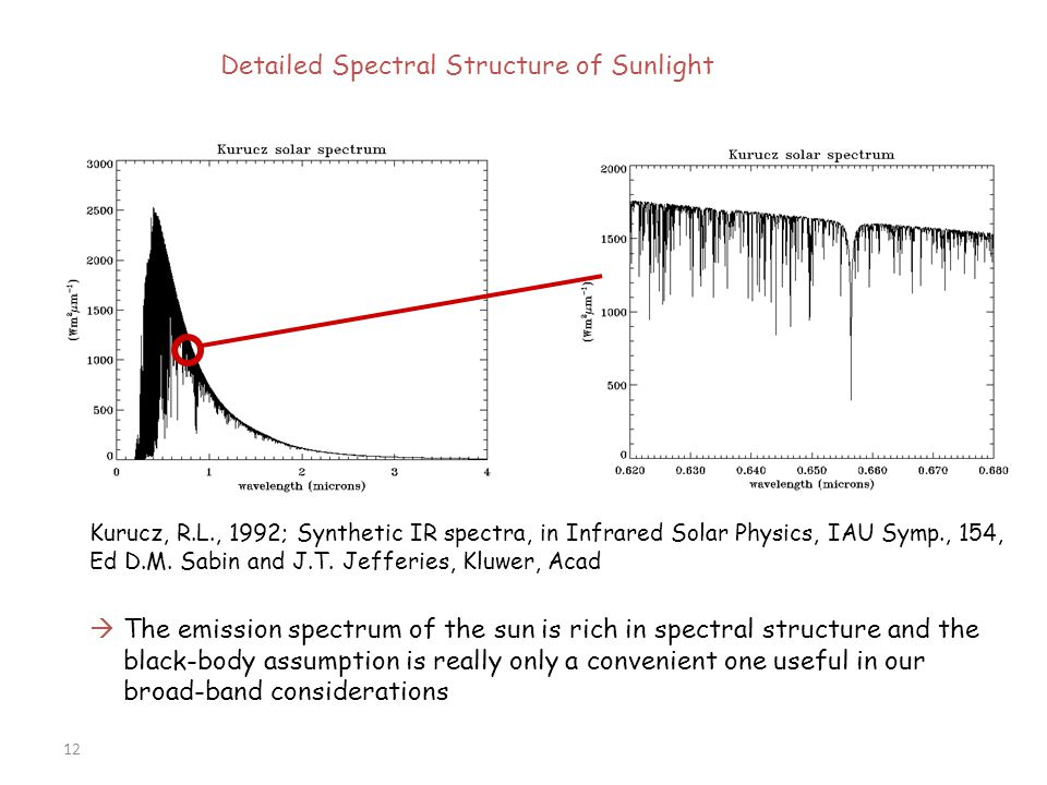 Detailed Spectral Structure of Sunlight