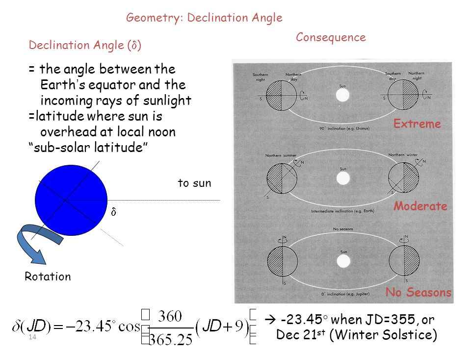 =latitude where sun is overhead at local noon sub-solar latitude