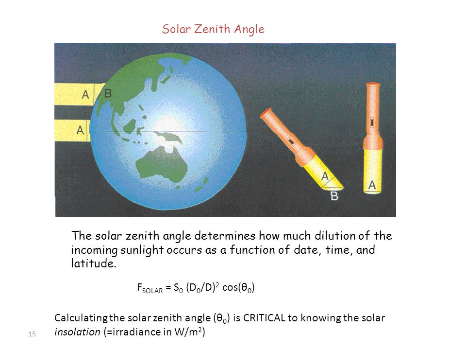 Solar Zenith Angle The solar zenith angle determines how much dilution of the incoming sunlight occurs as a function of date, time, and latitude.