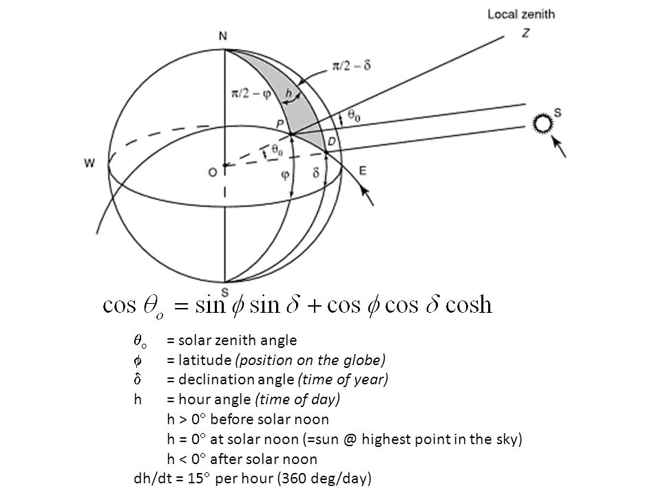 o = solar zenith angle  = latitude (position on the globe)  = declination angle (time of year) h = hour angle (time of day)
