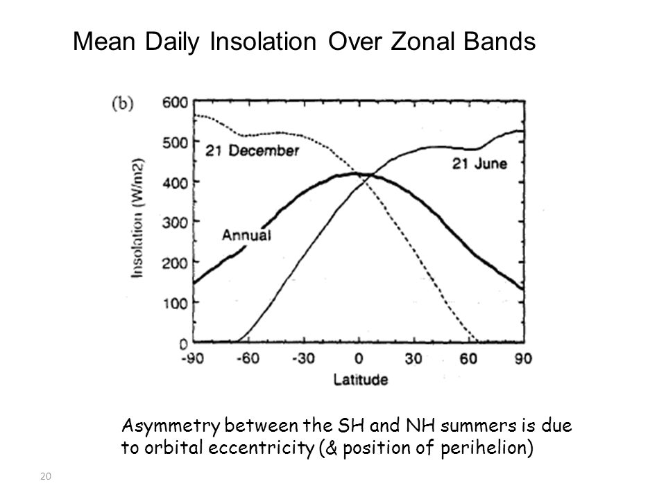Mean Daily Insolation Over Zonal Bands