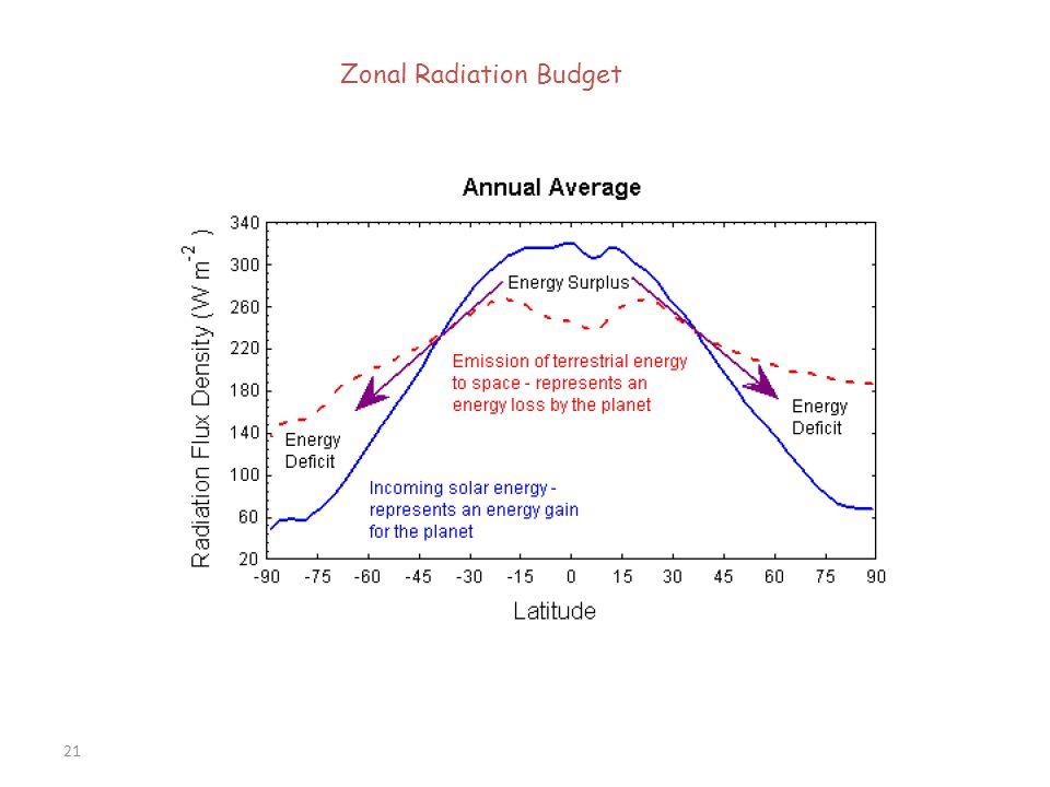 Zonal Radiation Budget