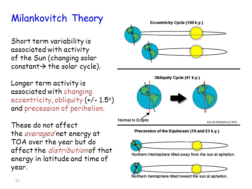 Milankovitch Theory Short term variability is associated with activity