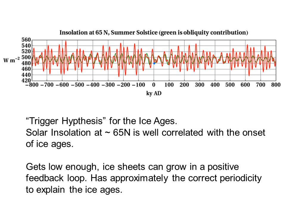 Trigger Hypthesis for the Ice Ages.