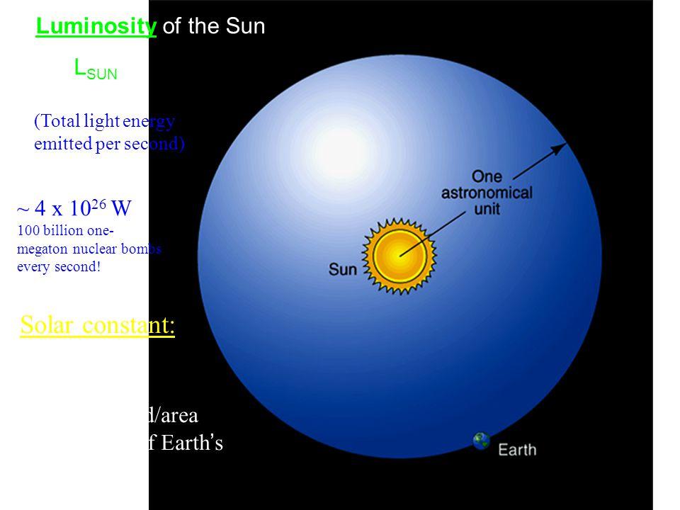 Solar constant: Luminosity of the Sun = LSUN ~ 4 x 1026 W LSUN / 4R2