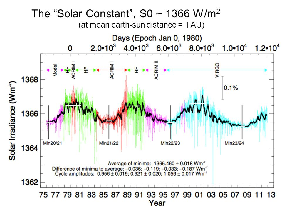 (at mean earth-sun distance = 1 AU)