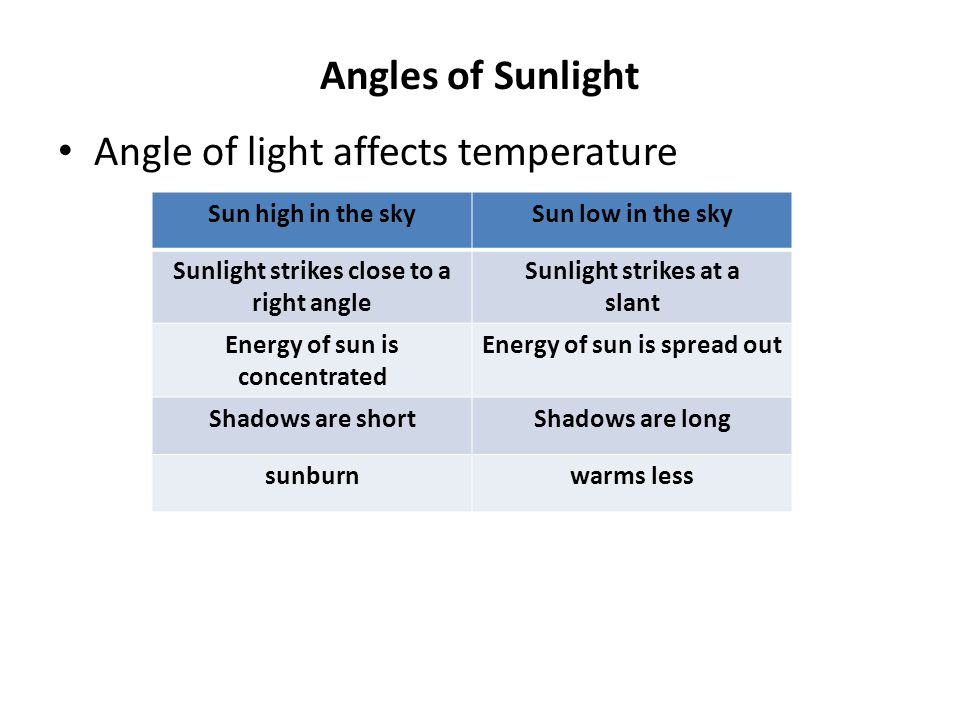 Angle of light affects temperature