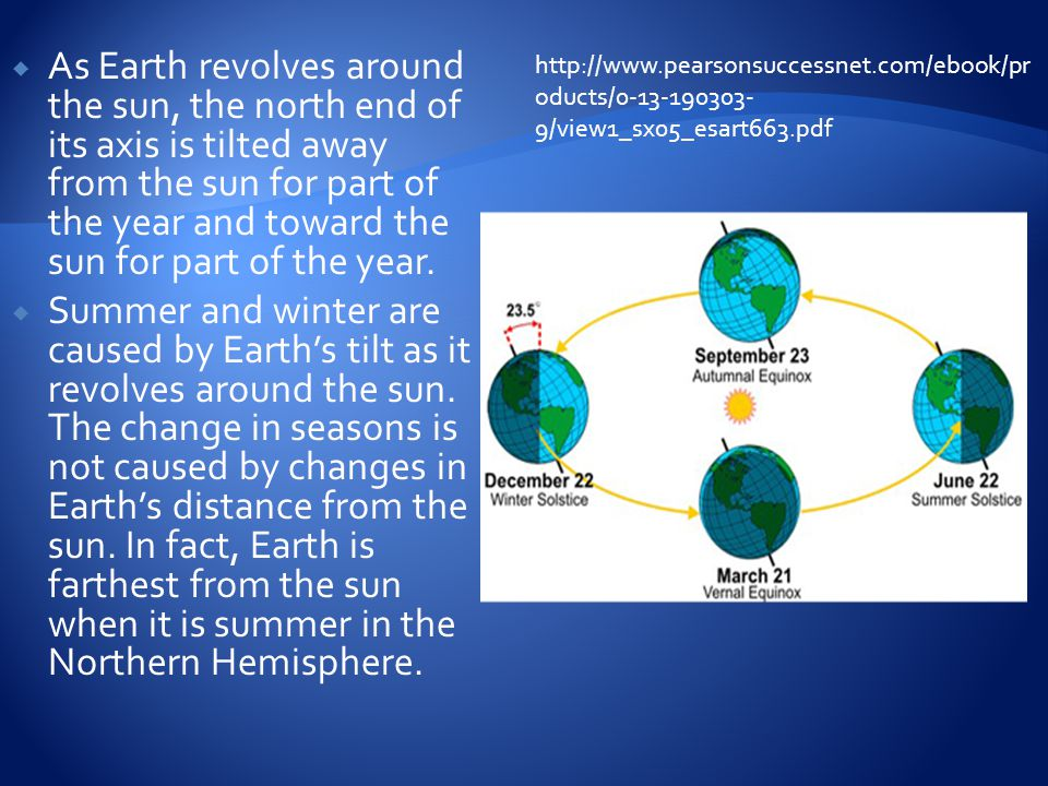 As Earth revolves around the sun, the north end of its axis is tilted away from the sun for part of the year and toward the sun for part of the year.
