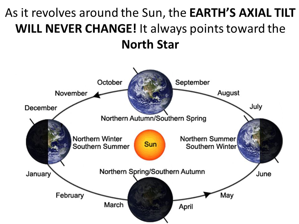 As it revolves around the Sun, the EARTH'S AXIAL TILT WILL NEVER CHANGE.