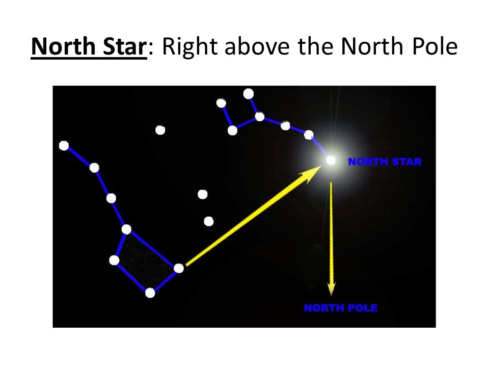 North Star: Right above the North Pole