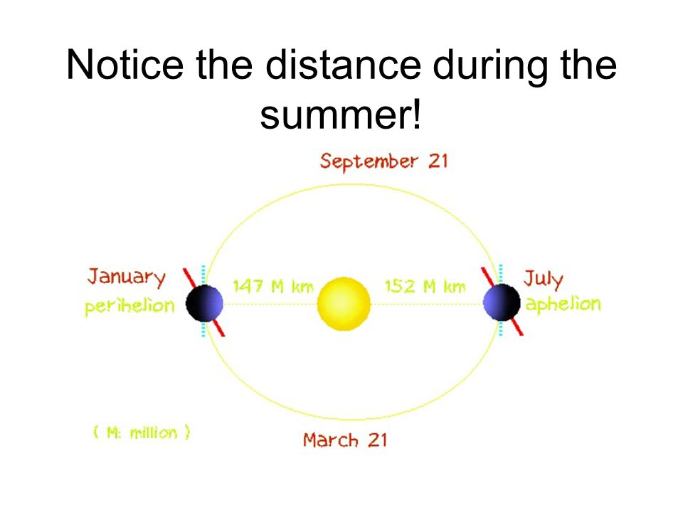 Notice the distance during the summer!