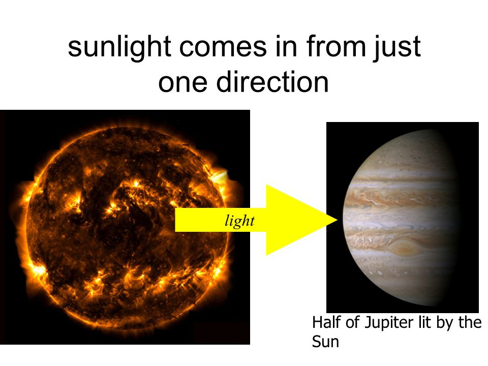 sunlight comes in from just one direction