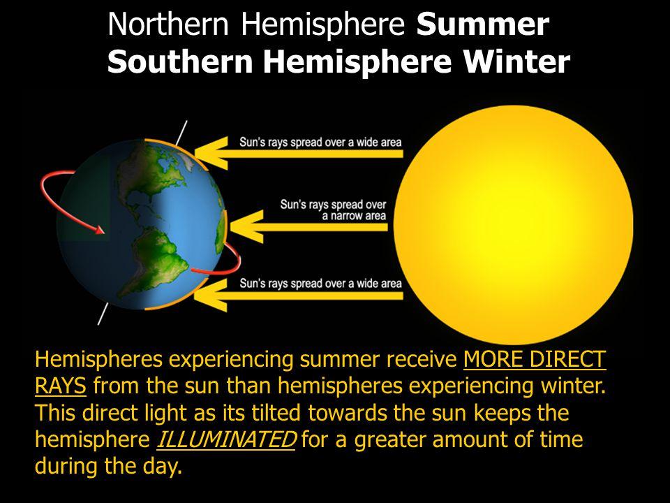 Northern Hemisphere Summer Southern Hemisphere Winter